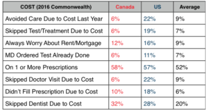 Canada Vs U S Health Report Card Healthcommentary
